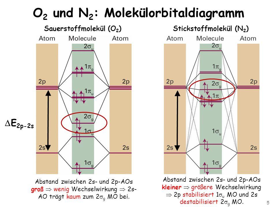 5 O 2 und N 2 : Molekülorbitaldiagramm Stickstoffmolekül (N 2 )Sauerstoffmolekül (O 2 ) E 2p-2s Abstand zwischen 2s- und 2p-AOs groß wenig Wechselwirkung 2s- AO trägt kaum zum 2 g MO bei.