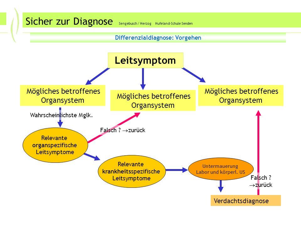 DD Sicher zur Diagnose Sengebusch / Herzog Hufeland-Schule Senden Differenzialdiagnose: Vorgehen Mögliches betroffenes Organsystem Leitsymptom Wahrscheinlichste Mglk.