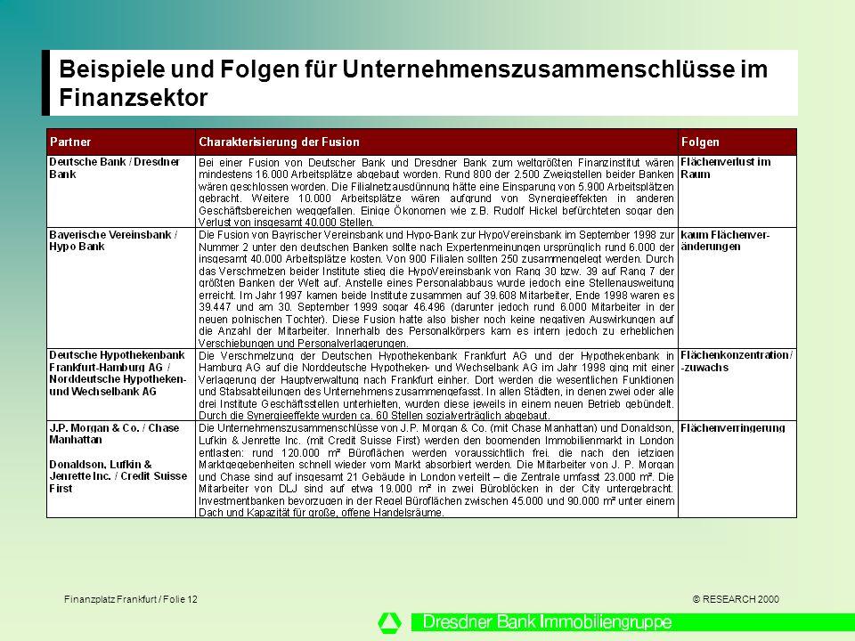 © RESEARCH 2000 Finanzplatz Frankfurt / Folie 12 Beispiele und Folgen für Unternehmenszusammenschlüsse im Finanzsektor