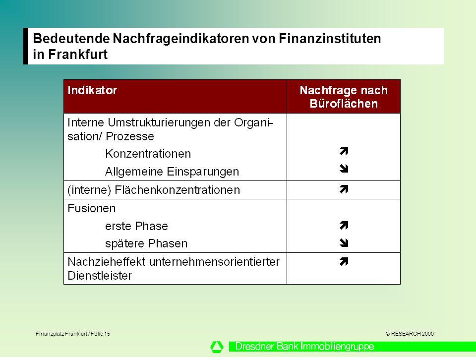 © RESEARCH 2000 Finanzplatz Frankfurt / Folie 15 Bedeutende Nachfrageindikatoren von Finanzinstituten in Frankfurt Bedeutende Nachfrageindikatoren von Finanzinstituten in Frankfurt