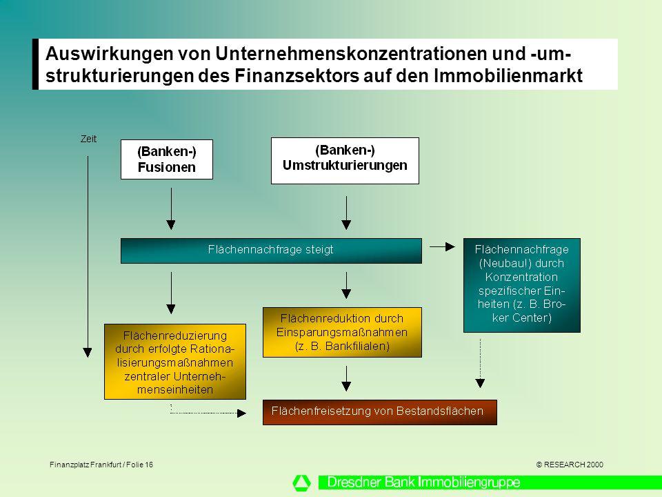 © RESEARCH 2000 Finanzplatz Frankfurt / Folie 16 Auswirkungen von Unternehmenskonzentrationen und -um- strukturierungen des Finanzsektors auf den Immobilienmarkt