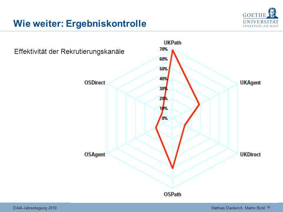 16 DAIA-Jahrestagung 2010Mathias Diederich, Martin Bickl Wie weiter: Ergebniskontrolle Effektivität der Rekrutierungskanäle