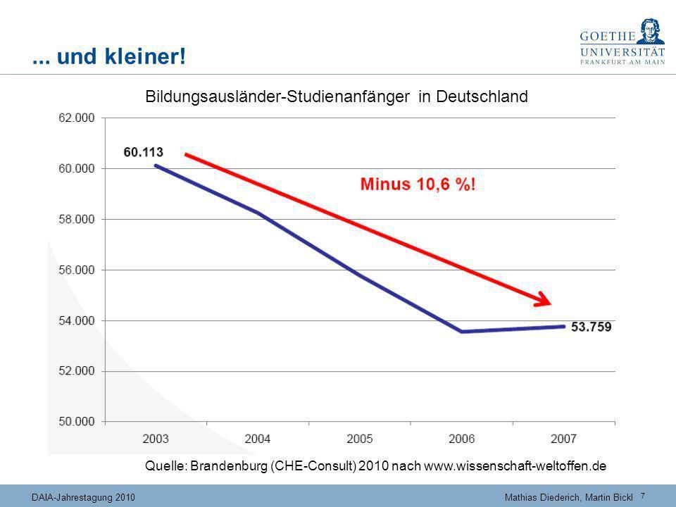 7 DAIA-Jahrestagung 2010Mathias Diederich, Martin Bickl... und kleiner! Quelle: Brandenburg (CHE-Consult) 2010 nach www.wissenschaft-weltoffen.de Bild