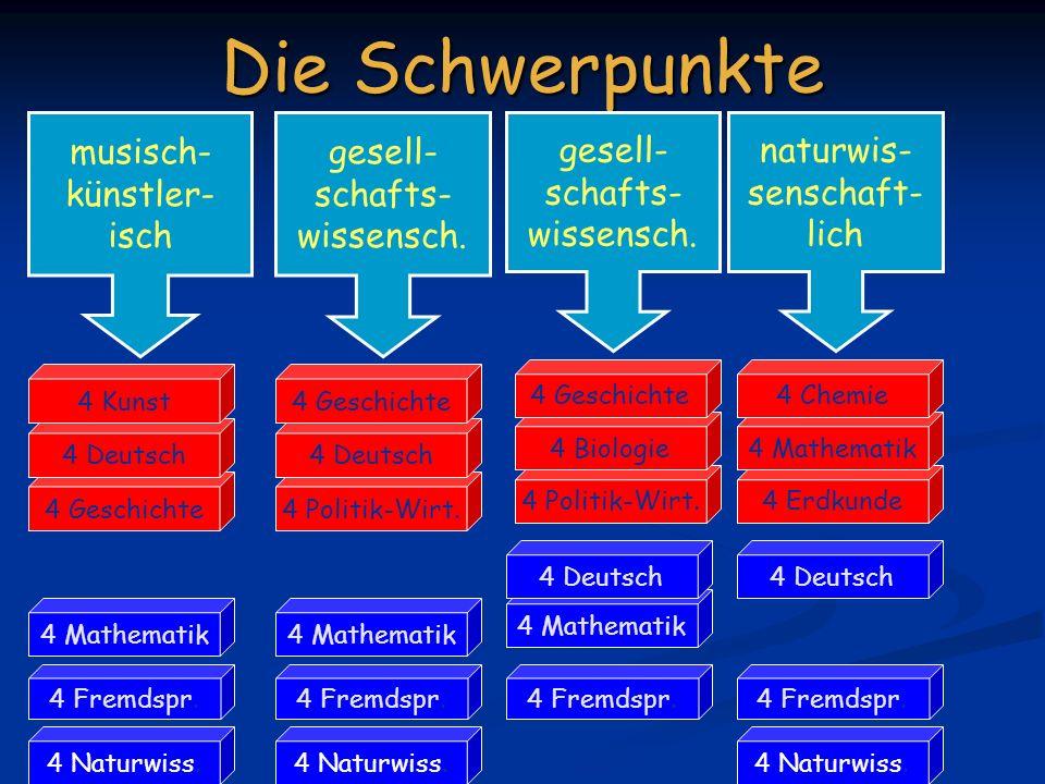 Die Schwerpunkte 4 Mathematik 4 Deutsch 4 Fremdspr.