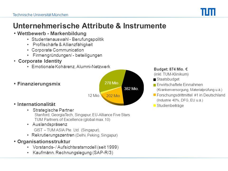Technische Universität München Wettbewerb - Markenbildung Studentenauswahl - Berufungspolitik Profilschärfe & Allianzfähigkeit Corporate Communication