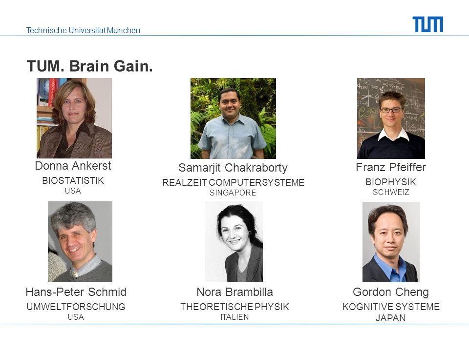 Technische Universität München TUM. Brain Gain. Donna Ankerst BIOSTATISTIK USA Samarjit Chakraborty REALZEIT COMPUTERSYSTEME SINGAPORE Franz Pfeiffer
