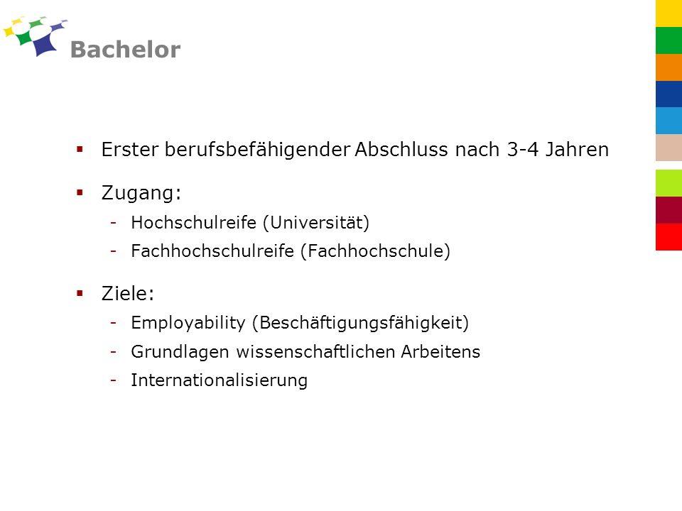 Bachelor Erster berufsbefähigender Abschluss nach 3-4 Jahren Zugang: -Hochschulreife (Universität) -Fachhochschulreife (Fachhochschule) Ziele: -Employability (Beschäftigungsfähigkeit) -Grundlagen wissenschaftlichen Arbeitens -Internationalisierung