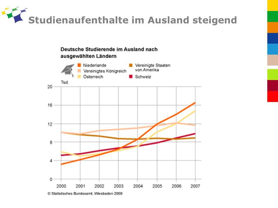 Studienaufenthalte im Ausland steigend