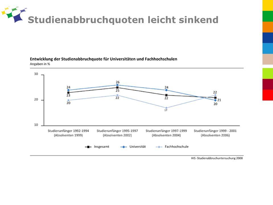Studienabbruchquoten leicht sinkend