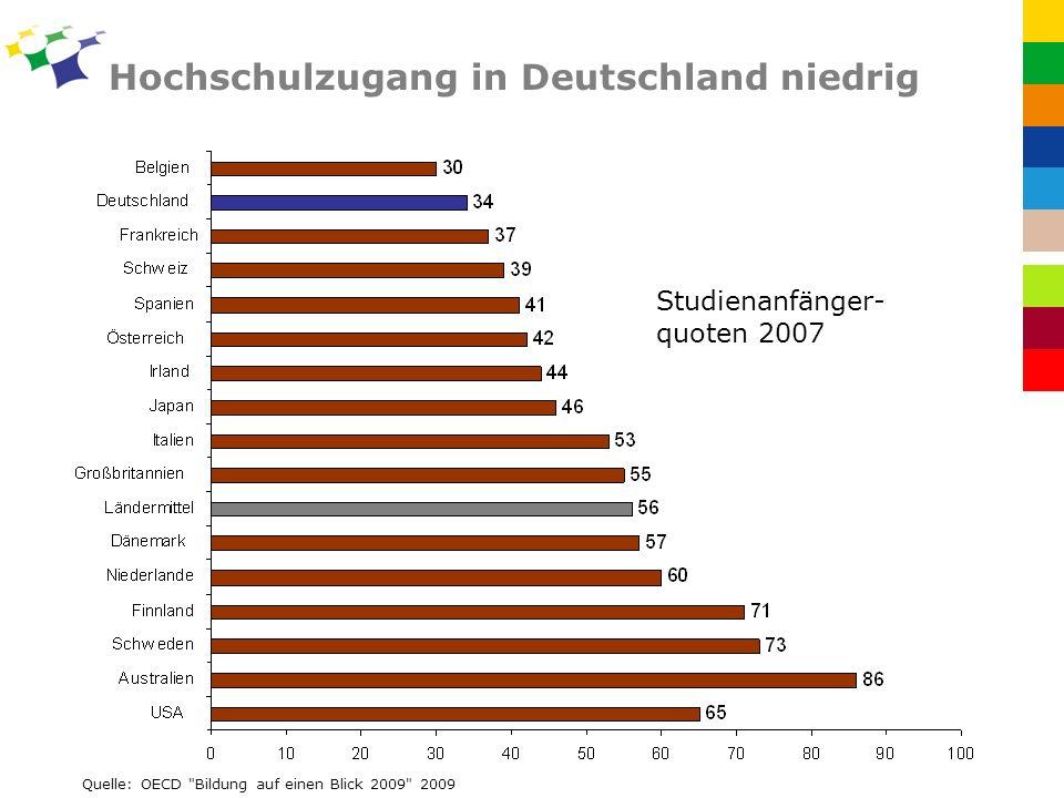 Hochschulzugang in Deutschland niedrig Quelle: OECD Bildung auf einen Blick 2009 2009 Studienanfänger- quoten 2007