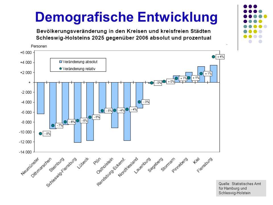 Demografische Entwicklung in Schleswig-Holstein Quelle: Statistisches Amt für Hamburg und Schleswig-Holstein