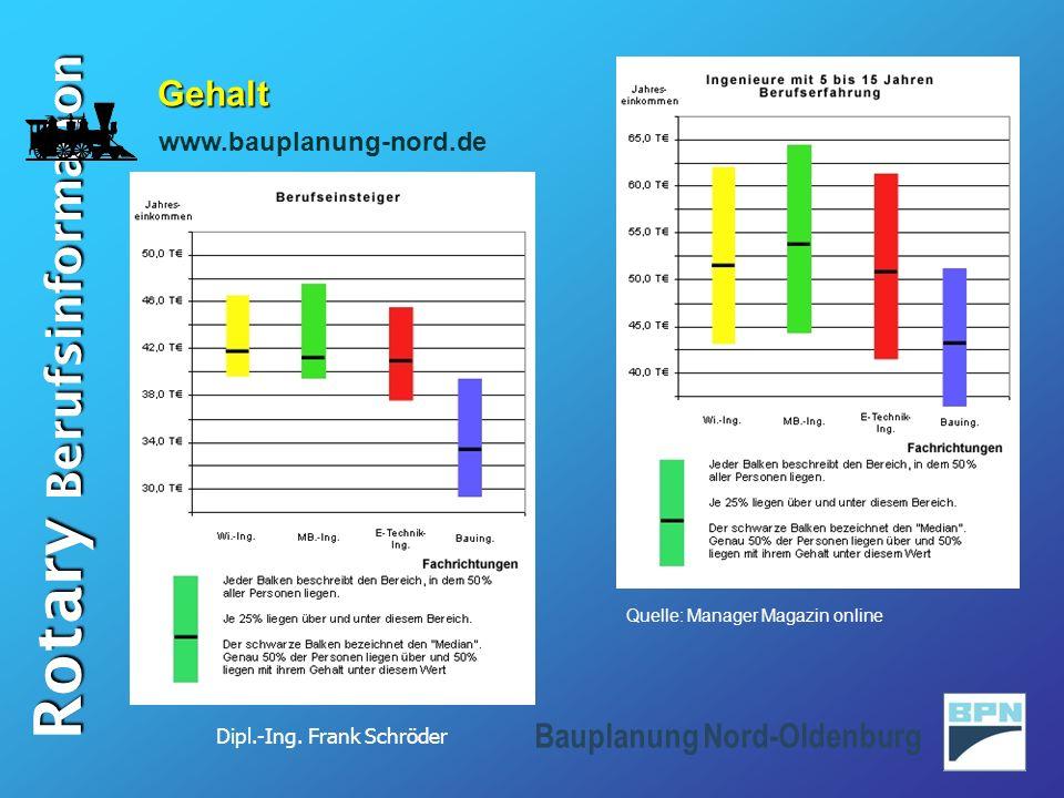 Dipl.-Ing. Frank Schröder Rotary Berufsinformation Bauplanung Nord-Oldenburg Gehalt Quelle: Manager Magazin online www.bauplanung-nord.de