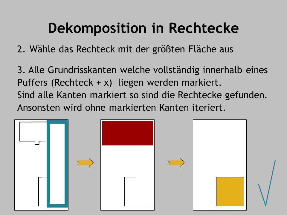 Dekomposition in Rechtecke 2.Wähle das Rechteck mit der größten Fläche aus 3. Alle Grundrisskanten welche vollständig innerhalb eines Puffers (Rechtec