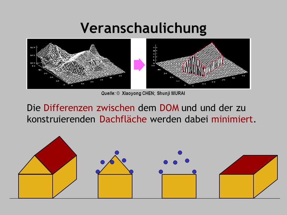 Veranschaulichung Quelle: © Xiaoyong CHEN; Shunji MURAI Die Differenzen zwischen dem DOM und und der zu konstruierenden Dachfläche werden dabei minimiert.