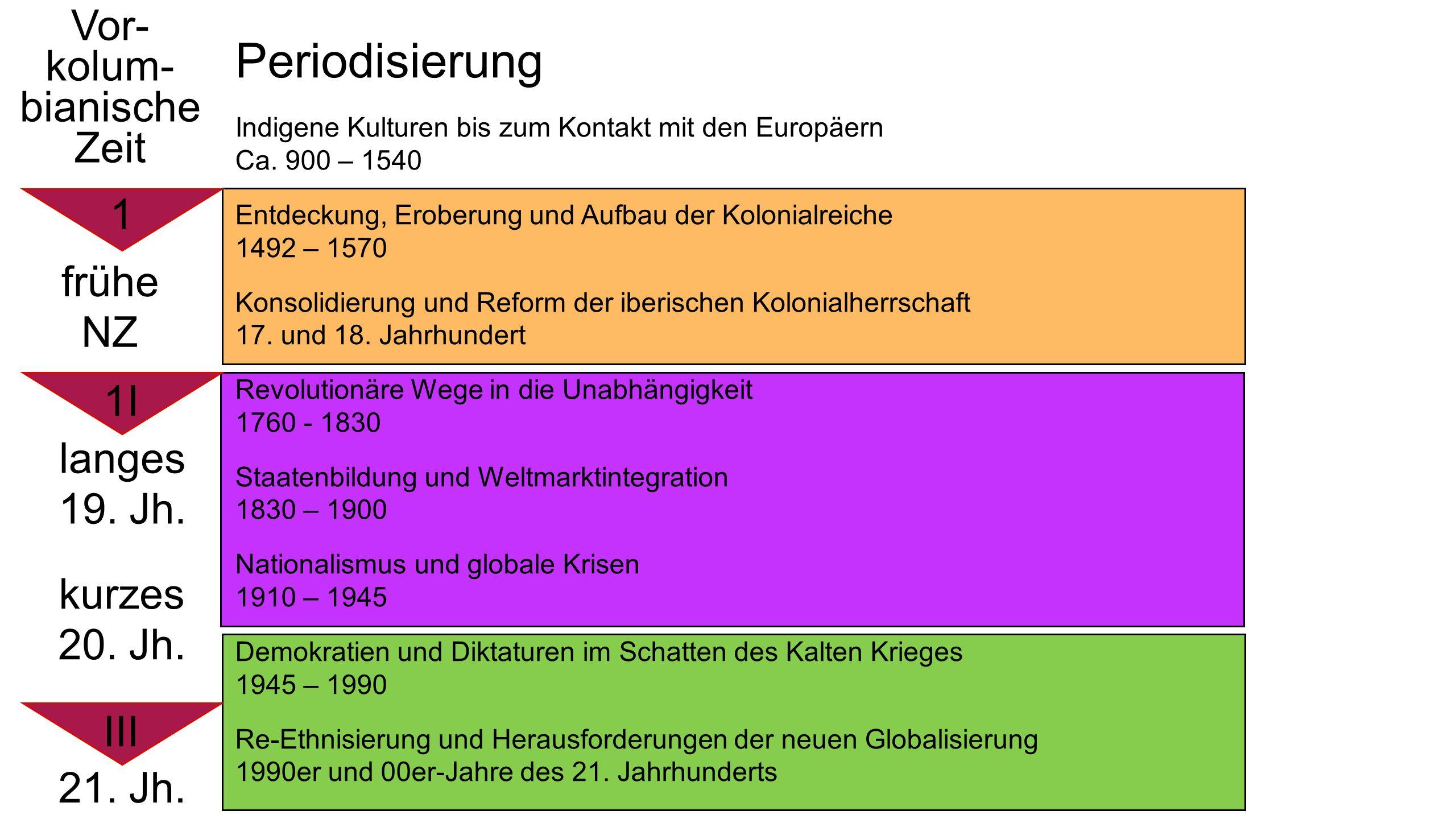 Periodisierung Indigene Kulturen bis zum Kontakt mit den Europäern Ca.