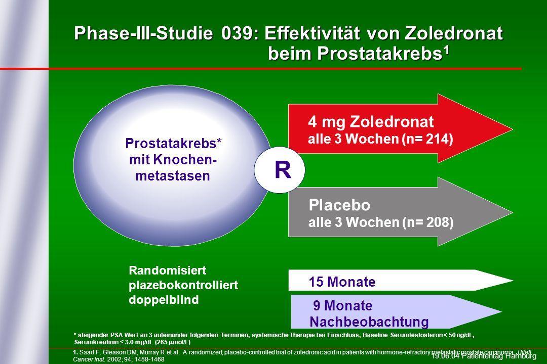19.06.04 Patiententag Hamburg Phase-III-Studie 039: Effektivität von Zoledronat beim Prostatakrebs 1 Randomisiert plazebokontrolliert doppelblind * steigender PSA-Wert an 3 aufeinander folgenden Terminen, systemische Therapie bei Einschluss, Baseline-Serumtestosteron < 50 ng/dL, Serumkreatinin 3.0 mg/dL (265 mol/L) Placebo alle 3 Wochen (n= 208) 4 mg Zoledronat alle 3 Wochen (n= 214) 15 Monate Prostatakrebs* mit Knochen- metastasen R 9 Monate Nachbeobachtung 1.