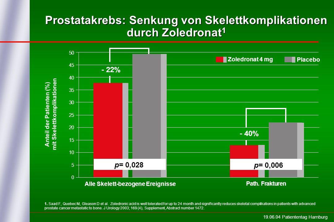 19.06.04 Patiententag Hamburg Anteil der Patienten (%) mit Skelettkomplikationen Alle Skelett-bezogene Ereignisse Path. Frakturen 50 45 40 35 30 25 20