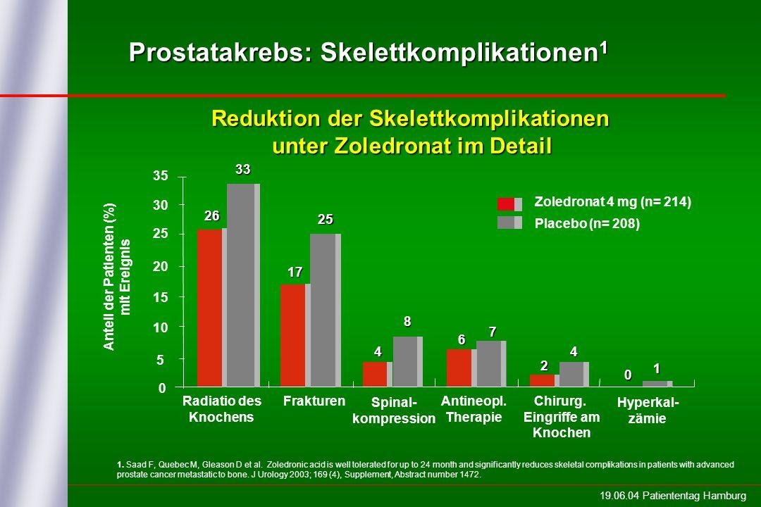 19.06.04 Patiententag Hamburg 0 5 10 15 20 25 30 35 Zoledronat 4 mg (n= 214) Radiatio des Knochens 26 33 Frakturen Antineopl. Therapie Chirurg. Eingri