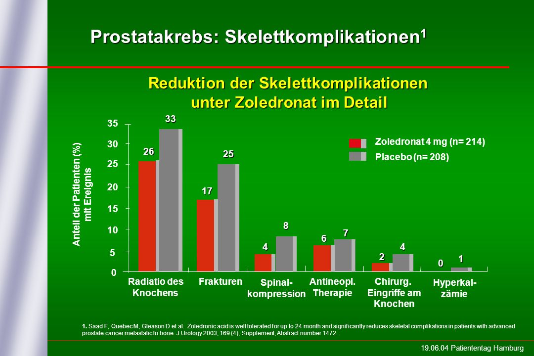 19.06.04 Patiententag Hamburg 0 5 10 15 20 25 30 35 Zoledronat 4 mg (n= 214) Radiatio des Knochens 26 33 Frakturen Antineopl.