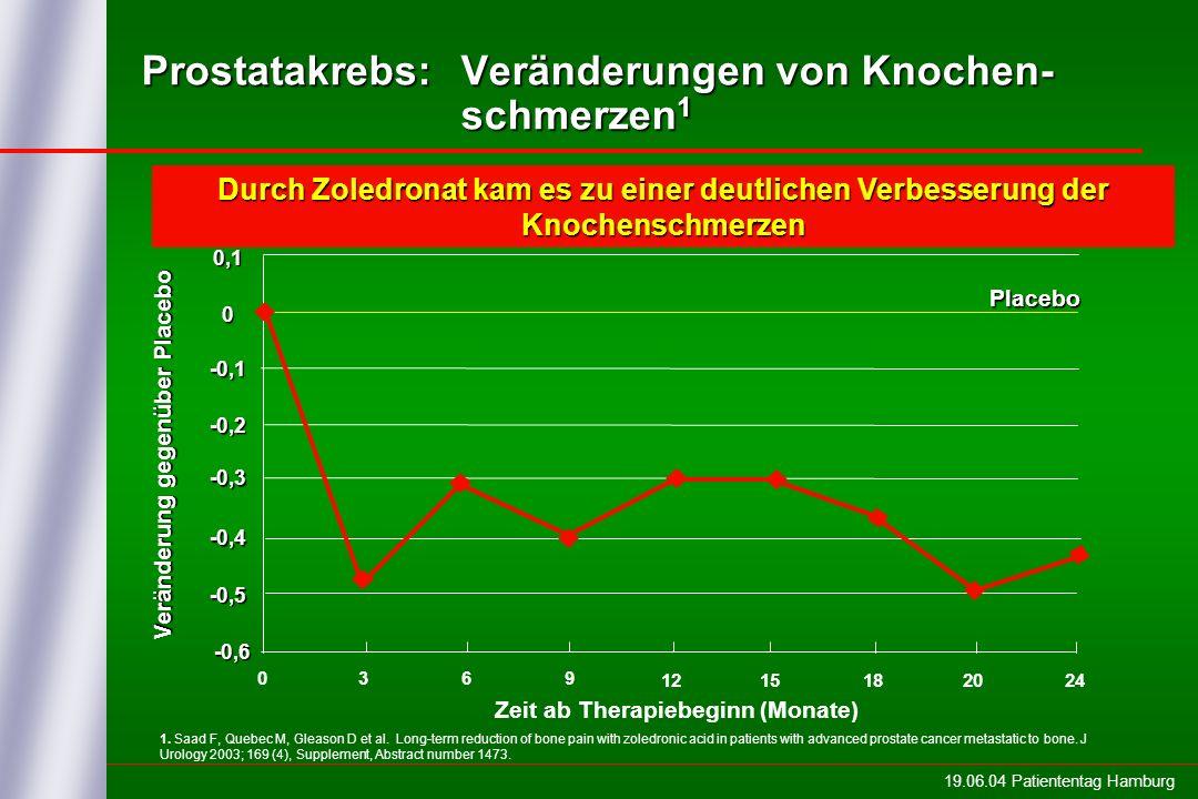 19.06.04 Patiententag Hamburg Überlebende Patienten (%) Zeit ab Therapiebeginn (Tage) Median (Tage) Zoledronat 4 mg = 546 Placebo = 464 p = 0,091 Mit Zoledronat behandelten Patienten lebten im Median 2,5 Monate länger als die unter Placebo-Therapie Prostatakrebs: Möglicherweise günstiger Einfluß auf Überlebens unter Zoledronat 1 1.