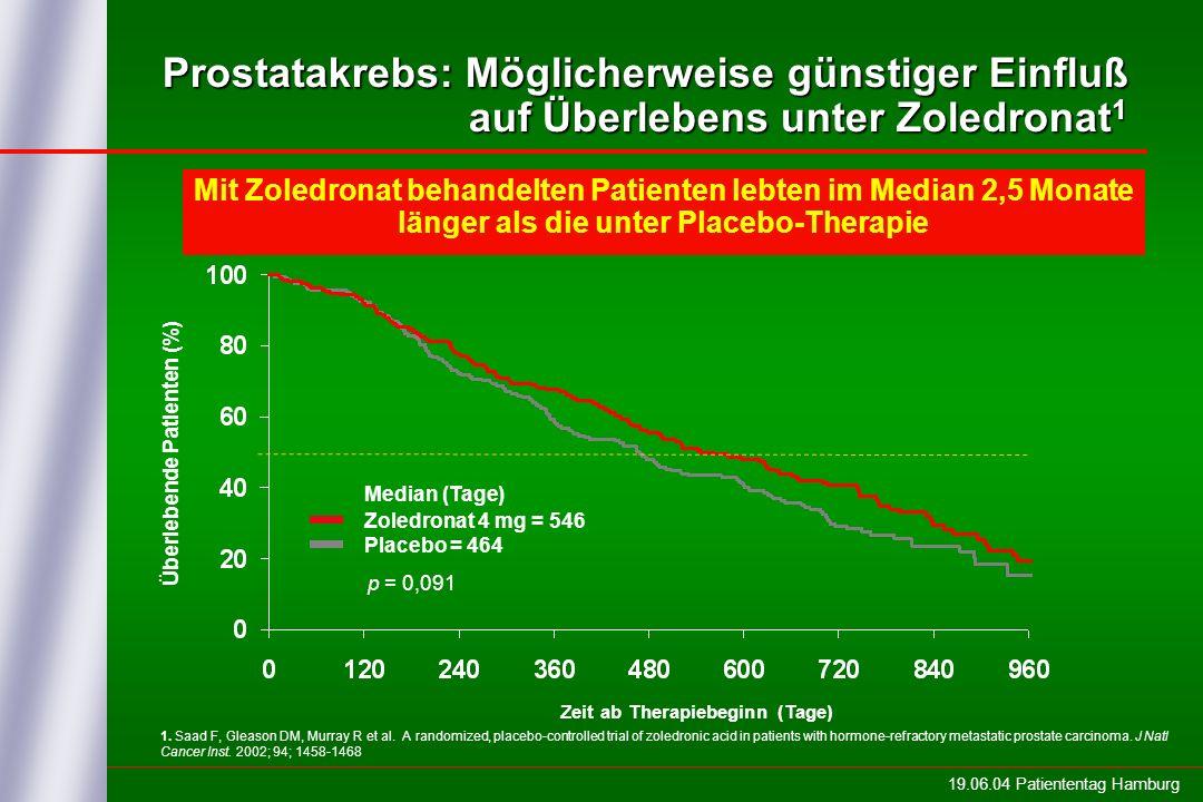 19.06.04 Patiententag Hamburg Überlebende Patienten (%) Zeit ab Therapiebeginn (Tage) Median (Tage) Zoledronat 4 mg = 546 Placebo = 464 p = 0,091 Mit