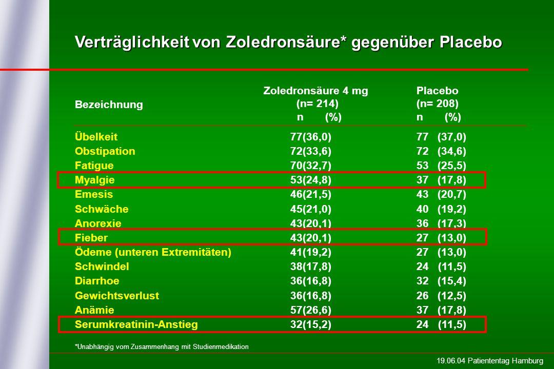 19.06.04 Patiententag Hamburg Verträglichkeit von Zoledronsäure* gegenüber Placebo Übelkeit77(36,0) 77(37,0) Obstipation72(33,6) 72(34,6) Fatigue70(32,7) 53(25,5) Myalgie53(24,8) 37(17,8) Emesis 46(21,5) 43(20,7) Schwäche45(21,0) 40(19,2) Anorexie43(20,1) 36(17,3) Fieber43(20,1) 27(13,0) Ödeme (unteren Extremitäten)41(19,2) 27(13,0) Schwindel 38(17,8) 24(11,5) Diarrhoe36(16,8) 32(15,4) Gewichtsverlust36(16,8) 26(12,5) Anämie 57(26,6) 37(17,8) Serumkreatinin-Anstieg 32(15,2) 24(11,5) Zoledronsäure 4 mg (n= 214) n (%) Placebo (n= 208) n (%) Bezeichnung *Unabhängig vom Zusammenhang mit Studienmedikation
