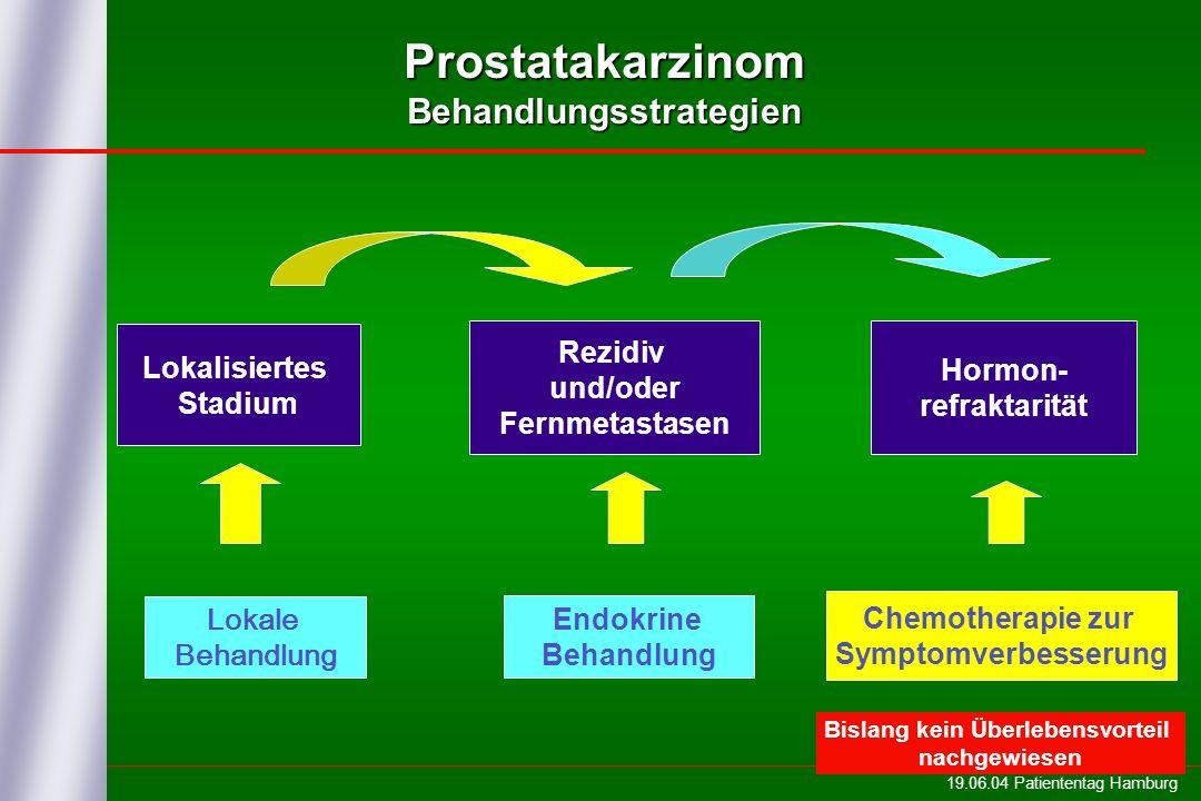19.06.04 Patiententag Hamburg Prostatakarzinom Behandlungsstrategien Lokalisiertes Stadium Hormon- refraktarität Lokale Behandlung Endokrine Behandlung Chemotherapie zur Symptomverbesserung Rezidiv und/oder Fernmetastasen Bislang kein Überlebensvorteil nachgewiesen