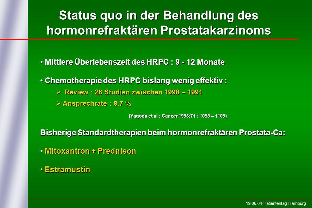 19.06.04 Patiententag Hamburg Status quo in der Behandlung des hormonrefraktären Prostatakarzinoms Mittlere Überlebenszeit des HRPC : 9 - 12 Monate Mittlere Überlebenszeit des HRPC : 9 - 12 Monate Chemotherapie des HRPC bislang wenig effektiv : Chemotherapie des HRPC bislang wenig effektiv : Review : 26 Studien zwischen 1998 – 1991 Review : 26 Studien zwischen 1998 – 1991 Ansprechrate : 8,7 % Ansprechrate : 8,7 % (Yagoda et al : Cancer 1993;71 : 1098 – 1109) Bisherige Standardtherapien beim hormonrefraktären Prostata-Ca: Mitoxantron + Prednison Mitoxantron + Prednison Estramustin Estramustin