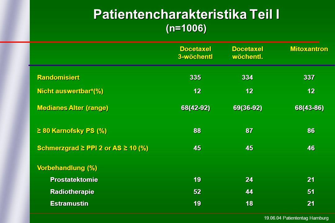 19.06.04 Patiententag Hamburg Patientencharakteristika Teil I (n=1006) Docetaxel3-wöchentlDocetaxelwöchentl.Mitoxantron Randomisiert335334337 Nicht auswertbar*(%) 12 12 Medianes Alter (range) 68(42-92)69(36-92)68(43-86) 80 Karnofsky PS (%) 80 Karnofsky PS (%) 88 88 87 87 86 86 Schmerzgrad PPI 2 or AS 10 (%) 45 45 46 46 Vorbehandlung (%) Prostatektomie Prostatektomie Radiotherapie Radiotherapie Estramustin Estramustin 19 19 52 52 19 19 24 24 44 44 18 18 21 21 51 51 21 21