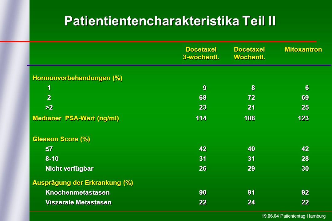 19.06.04 Patiententag Hamburg Patientientencharakteristika Teil II Docetaxel3-wöchentl.DocetaxelWöchentl.Mitoxantron Hormonvorbehandungen (%) 1 2 >2 >2 9 68 68 23 23 8 72 72 21 21 6 69 69 25 25 Medianer PSA-Wert (ng/ml) 114108123 Gleason Score (%) 7 8-10 8-10 Nicht verfügbar Nicht verfügbar 42 42 31 31 26 26 40 40 31 31 29 29 42 42 28 28 30 30 Ausprägung der Erkrankung (%) Knochenmetastasen Knochenmetastasen Viszerale Metastasen Viszerale Metastasen 90 90 22 22 91 91 24 24 92 92 22 22