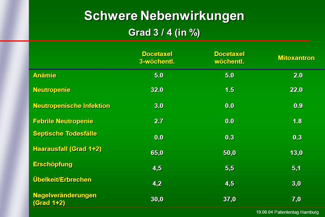 19.06.04 Patiententag Hamburg Schwere Nebenwirkungen Grad 3 / 4 (in %) Docetaxel 3-wöchentl. Docetaxel wöchentl. Mitoxantron Anämie 5.0 5.05.0 2.0 2.0