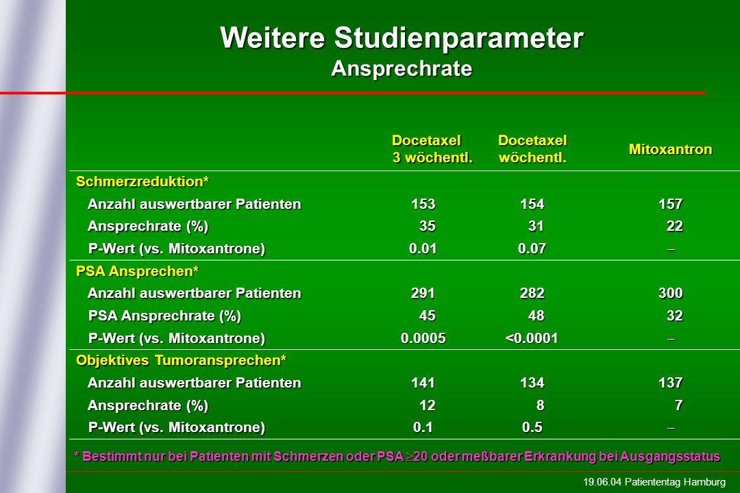 19.06.04 Patiententag Hamburg Docetaxel 3 wöchentl. Docetaxel wöchentl. Mitoxantron Schmerzreduktion* Anzahl auswertbarer Patienten Anzahl auswertbare