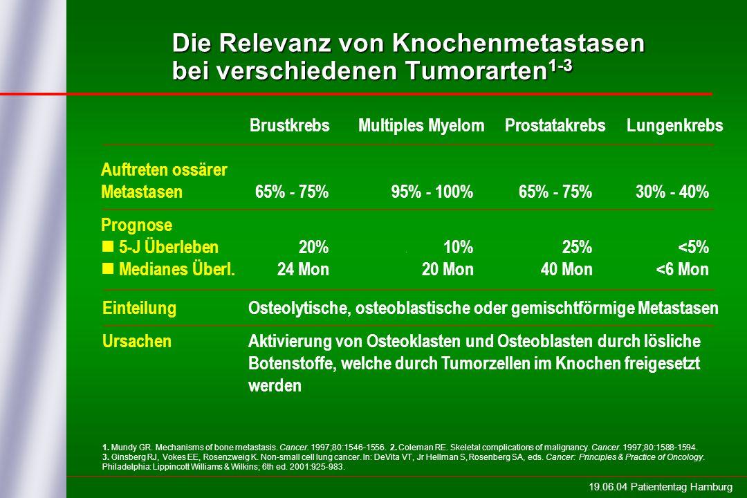 Die Relevanz von Knochenmetastasen bei verschiedenen Tumorarten 1-3 Brustkrebs Multiples Myelom Prostatakrebs Lungenkrebs Auftreten ossärer Metastasen 65% - 75% 95% - 100% 65% - 75% 30% - 40% Prognose 5-J Überleben 20% 10% 25% <5% Medianes Überl.
