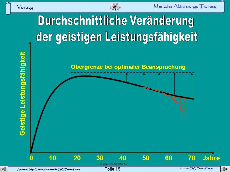 Autorin Helga Scholz, Vorsitzende GfG TrainerForum © 2007 GfG-TrainerForum Vortrag Folie 17 Wirkungsdauer verschiedener Energiequellen 102030 40 50607