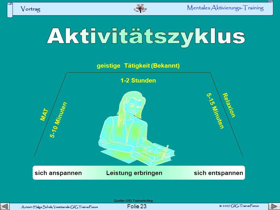 Autorin Helga Scholz, Vorsitzende GfG TrainerForum © 2007 GfG-TrainerForum Vortrag Folie 22 Voll wach s e h r s c h l ä f r i g e t w a s s c h l ä f