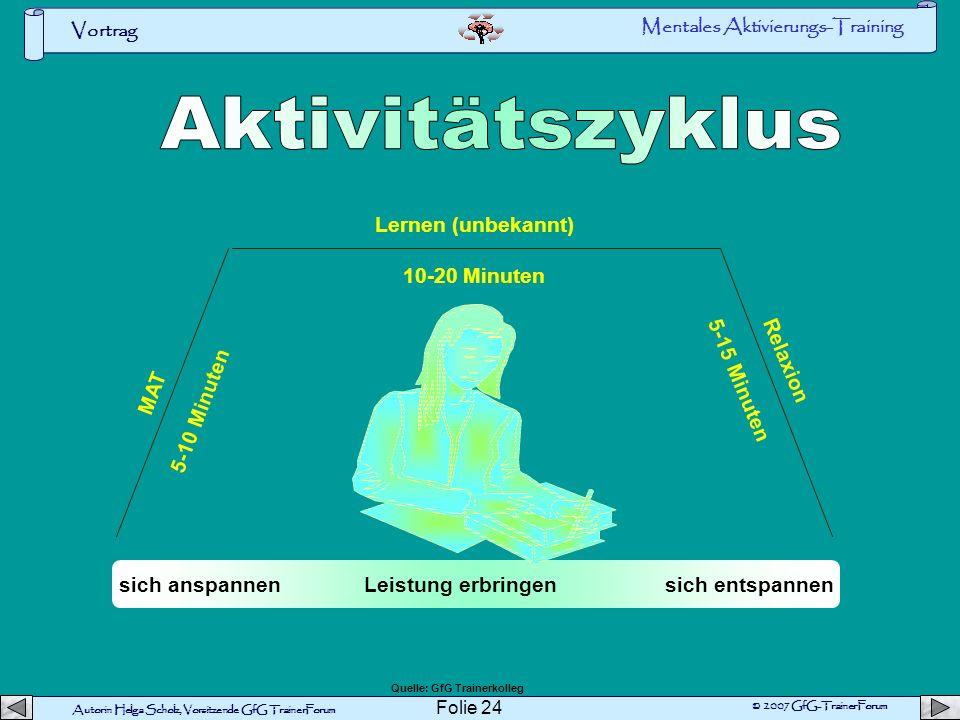 Autorin Helga Scholz, Vorsitzende GfG TrainerForum © 2007 GfG-TrainerForum Vortrag Folie 23 MAT 5-10 Minuten geistige Tätigkeit (Bekannt) 1-2 Stunden