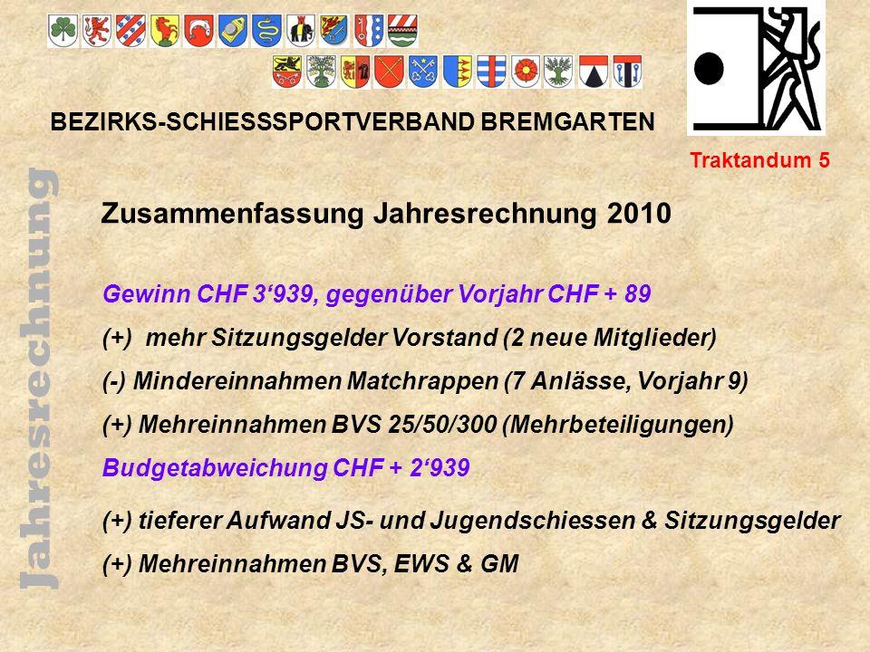 Bezirksmeister 2010 25/50m BEZIRKS-SCHIESSSPORTVERBAND BREMGARTEN Traktandum 6c B- Match: 1.