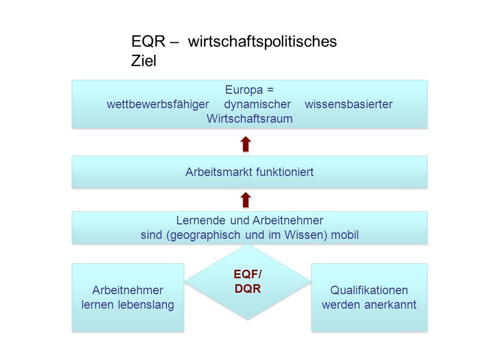 Europa = wettbewerbsfähiger dynamischer wissensbasierter Wirtschaftsraum Europa = wettbewerbsfähiger dynamischer wissensbasierter Wirtschaftsraum Arbe