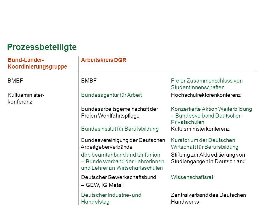 Bund-Länder- Koordinierungsgruppe Arbeitskreis DQR BMBF Freier Zusammenschluss von StudentInnenschaften Kultusminister- konferenz Bundesagentur für Ar