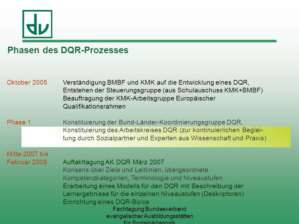 Fachtagung Bundesverband evangelischer Ausbildungsstätten für Sozialpädagogik Oktober 2005Verständigung BMBF und KMK auf die Entwicklung eines DQR, En