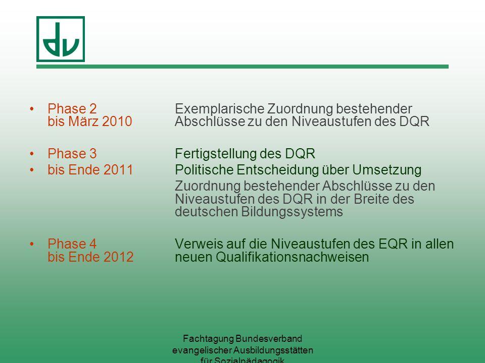 Fachtagung Bundesverband evangelischer Ausbildungsstätten für Sozialpädagogik Phase 2Exemplarische Zuordnung bestehender bis März 2010 Abschlüsse zu d