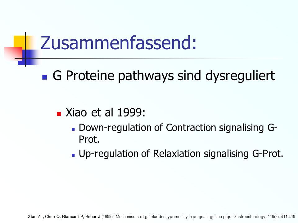 Zusammenfassend: G Proteine pathways sind dysreguliert Xiao et al 1999: Down-regulation of Contraction signalising G- Prot. Up-regulation of Relaxiati