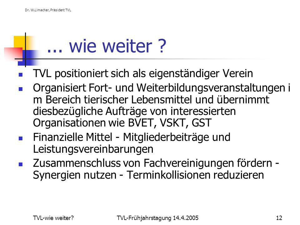 (1) Dr. W.Limacher, Präsident TVL TVL-wie weiter TVL-Frühjahrstagung 14.4.200512...