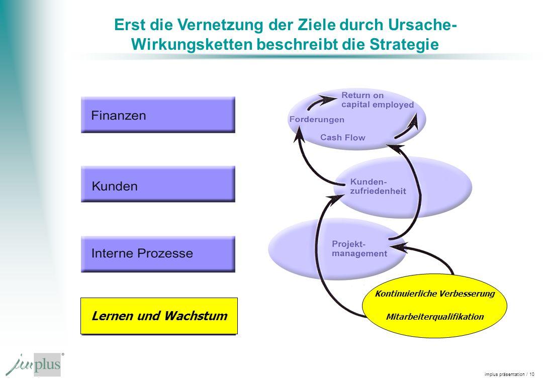 implus präsentation / 10 Erst die Vernetzung der Ziele durch Ursache- Wirkungsketten beschreibt die Strategie Lernen und Wachstum Kontinuierliche Verb