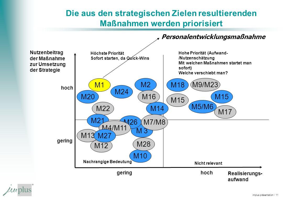 implus präsentation / 11 Die aus den strategischen Zielen resultierenden Maßnahmen werden priorisiert Nutzenbeitrag der Maßnahme zur Umsetzung der Strategie Höchste Priorität Sofort starten, da Quick-Wins Hohe Priorität (Aufwand- /Nutzenschätzung Mit welchen Maßnahmen startet man sofort) Welche verschiebt man.
