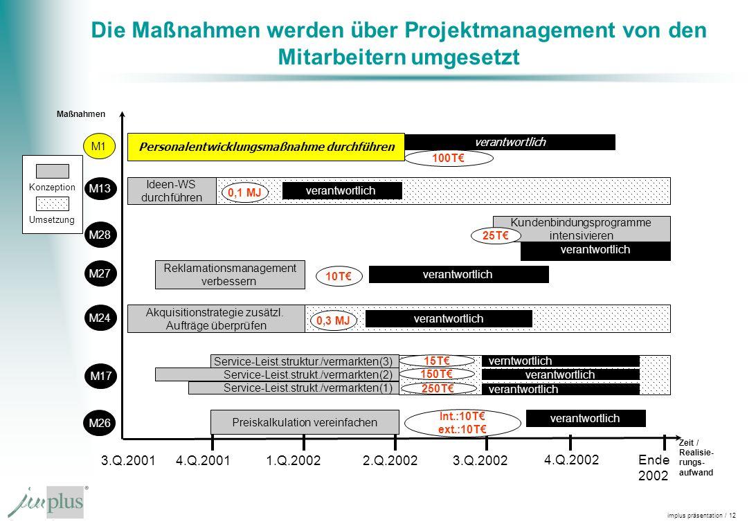 implus präsentation / 12 Die Maßnahmen werden über Projektmanagement von den Mitarbeitern umgesetzt Maßnahmen 3.Q.2001 Zeit / Realisie- rungs- aufwand 4.Q.20011.Q.20022.Q.20023.Q.2002 M1 verantwortlich Ideen-WS durchführen verantwortlich Kundenbindungsprogramme intensivieren M28 verantwortlich Reklamationsmanagement verbessern Service-Leist.strukt./vermarkten(1) M17 M13 verantwortlich M27 verantwortlich Akquisitionstrategie zusätzl.