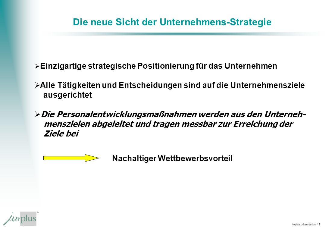 implus präsentation / 2 Die neue Sicht der Unternehmens-Strategie Nachaltiger Wettbewerbsvorteil Einzigartige strategische Positionierung für das Unternehmen Alle Tätigkeiten und Entscheidungen sind auf die Unternehmensziele ausgerichtet Die Personalentwicklungsmaßnahmen werden aus den Unterneh- menszielen abgeleitet und tragen messbar zur Erreichung der Ziele bei