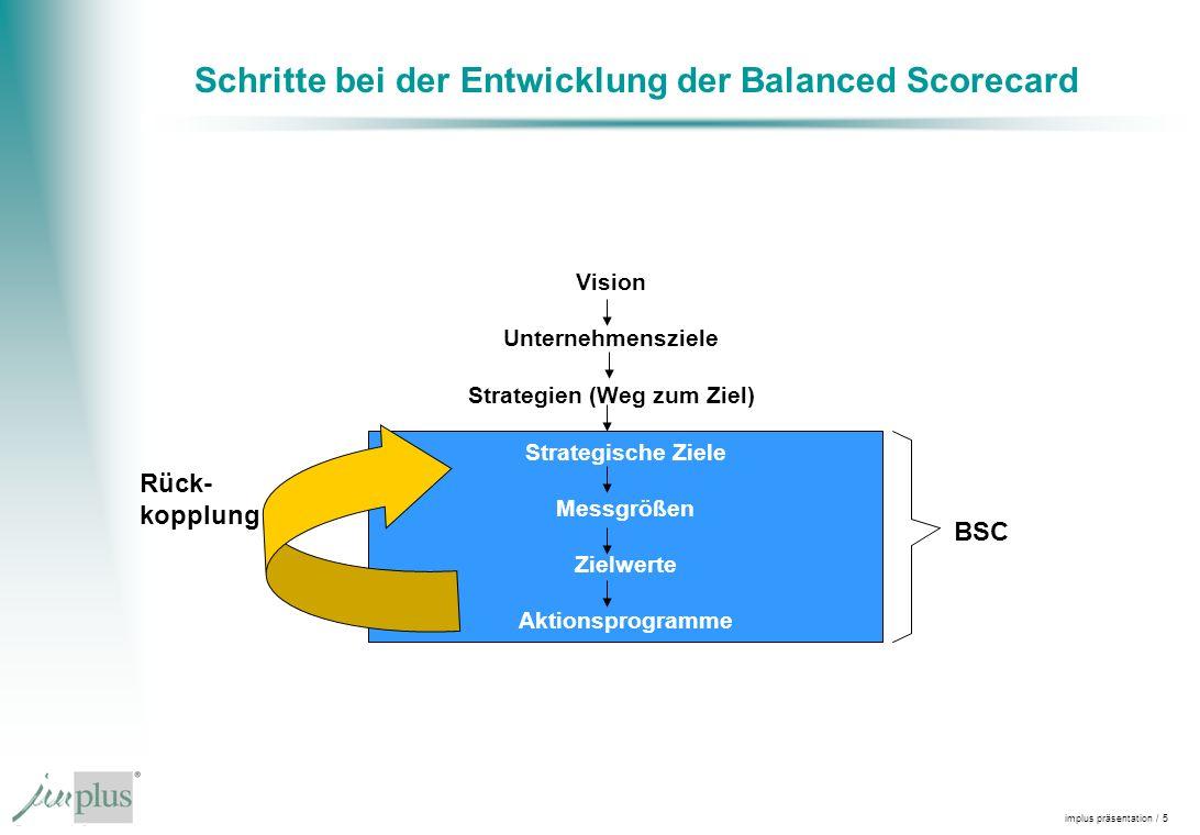implus präsentation / 5 Schritte bei der Entwicklung der Balanced Scorecard Vision Unternehmensziele Strategien (Weg zum Ziel) Strategische ziele Mess