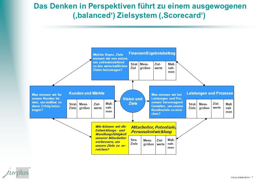 implus präsentation / 7 Das Denken in Perspektiven führt zu einem ausgewogenen (balanced) Zielsystem (Scorecard) Vision und Ziele Strat Ziel Mess- größen Ziel- werte Maß- nah- men Finanzen/Ergebnisbeitrag Leistungen und Prozesse Mitarbeiter, Potentiale, Personalentwicklung Kunden und Märkte Strat.