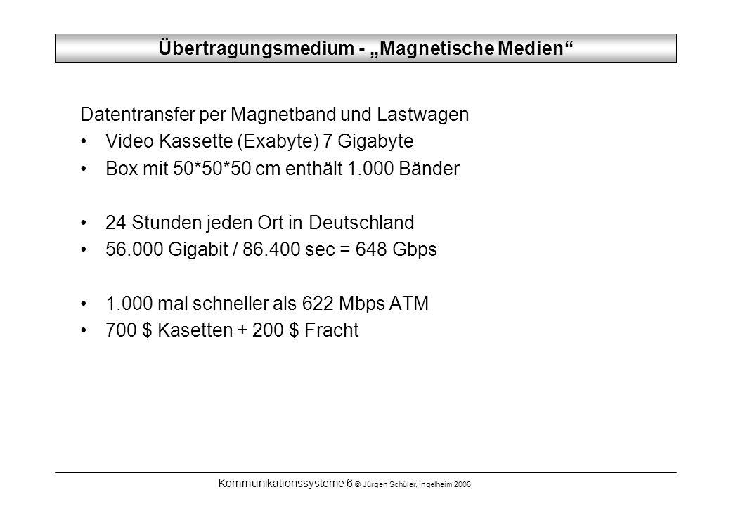 Kommunikationssysteme 6 © Jürgen Schüler, Ingelheim 2006 Übertragungsmedium Twisted Pair Verwendet für Telephon auch verwendet für Ethernet 1 mm dicke Kupferdrähte, isoliert paarweise verdrillt, reduziert das Übersprechen Category 3: UTP Unshielded Twisted Pair Category 5: UTP stärker verdrillt, bessere Isolier.